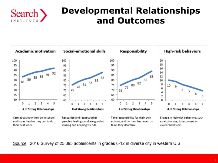 relationship gap outcomes