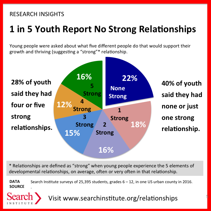 Study Finds High Rate Of Developmental >> What We Re Learning About Developmental Relationships Search Institute