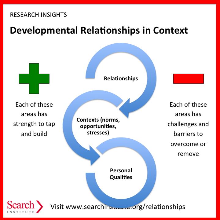 Dating framework
